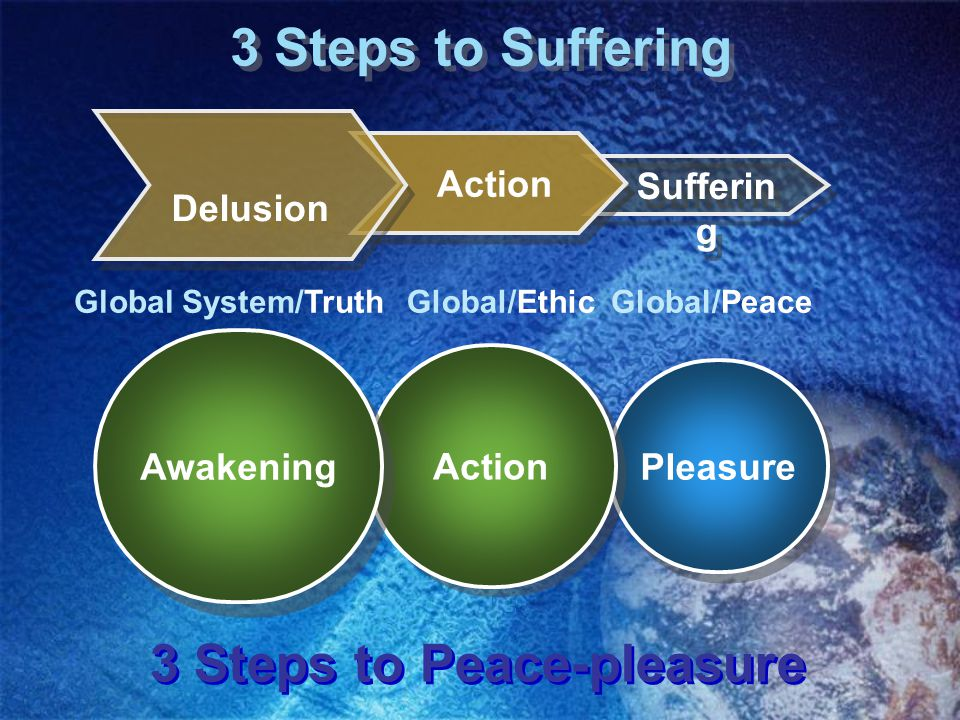 Pleasure 3 Steps to Suffering Sufferin g Delusion Action Awakening Global System/Truth Global/Ethic Global/Peace 3 Steps to Peace-pleasure