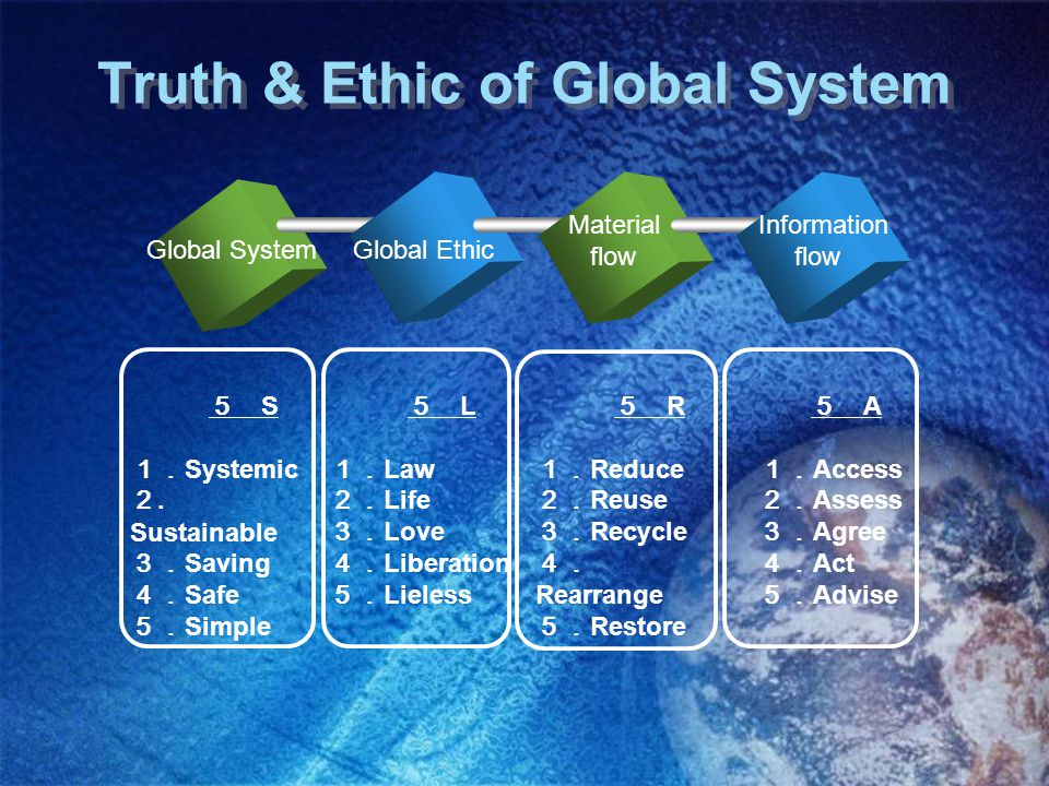 Truth & Ethic of Global System Global System Material flow Information flow 5 S 1. Systemic 2.