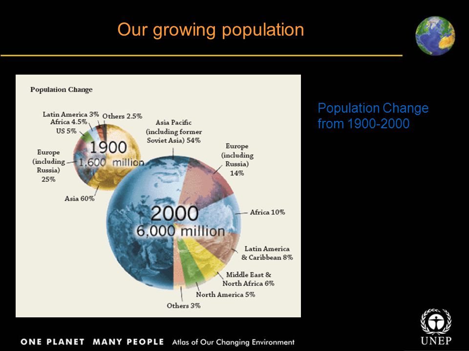 Our growing population Population Change from 1900-2000