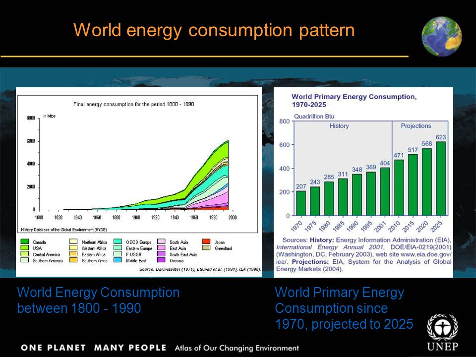 World energy consumption pattern World Energy Consumption between 1800 - 1990 World Primary Energy Consumption since 1970, projected to 2025