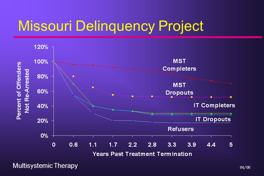 Multisystemic Therapy 04/00 Missouri Delinquency Project