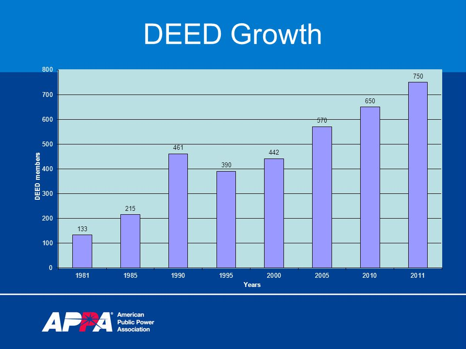 DEED Growth