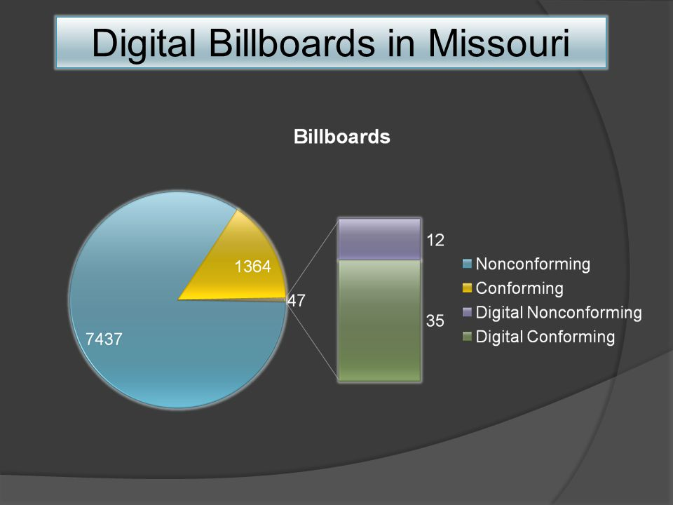 Digital Billboards in Missouri