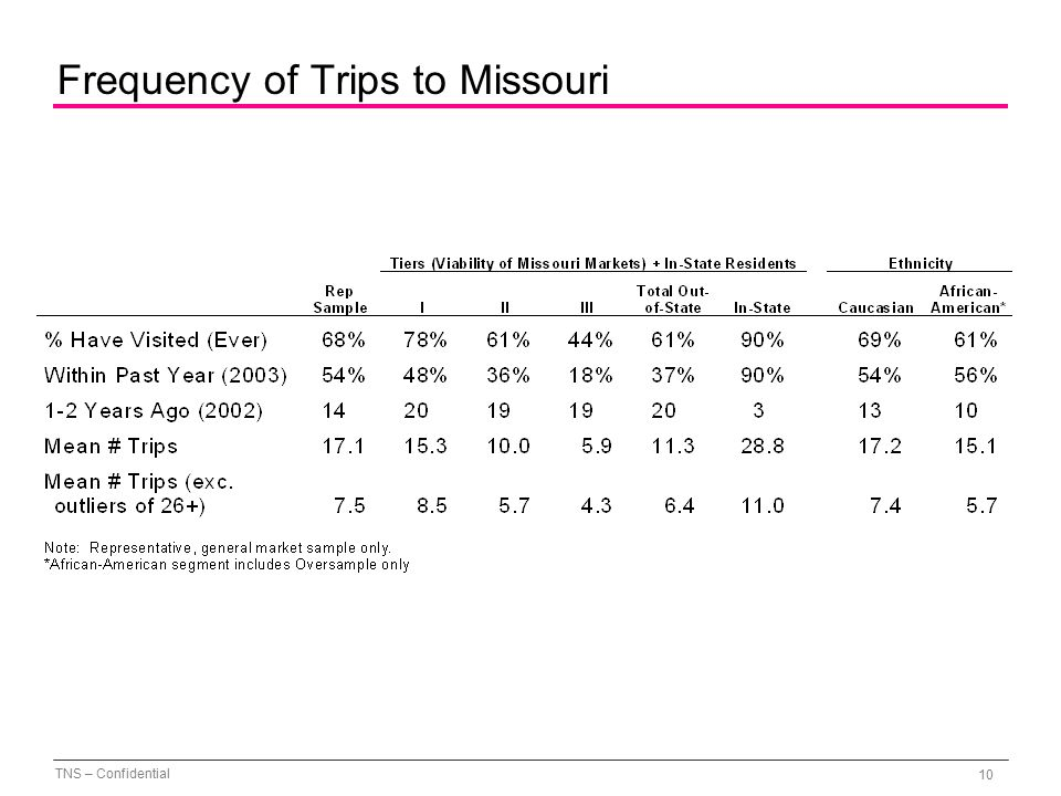 TNS – Confidential 10 Frequency of Trips to Missouri