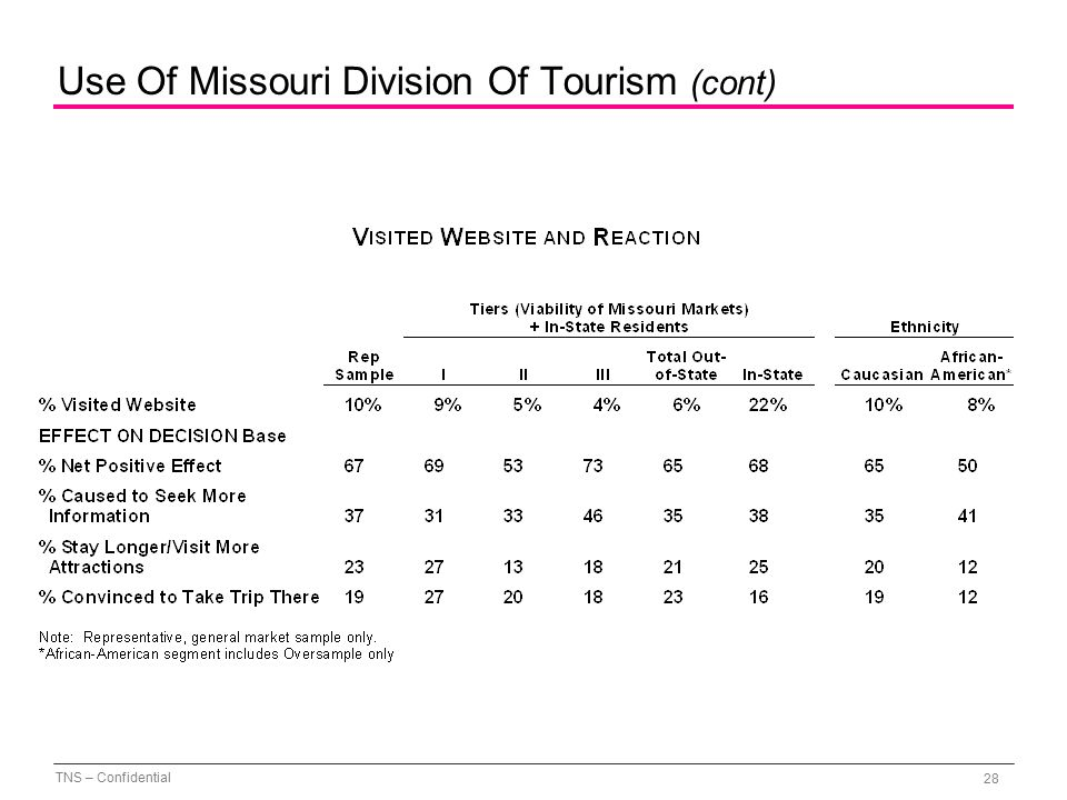 TNS – Confidential 28 Use Of Missouri Division Of Tourism (cont)