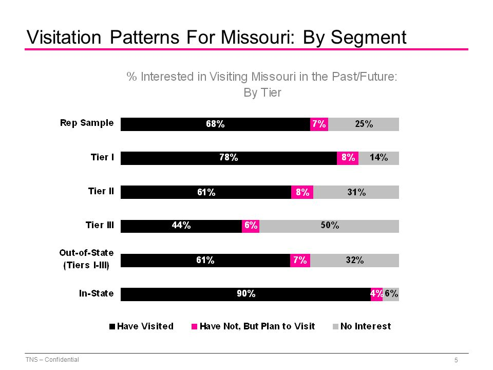 TNS – Confidential 5 Visitation Patterns For Missouri: By Segment
