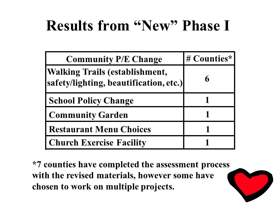 Results from New Phase I Community P/E Change # Counties* Walking Trails (establishment, safety/lighting, beautification, etc.) School Policy Change Community Garden 6 1 1 Restaurant Menu Choices Church Exercise Facility 1 1 *7 counties have completed the assessment process with the revised materials, however some have chosen to work on multiple projects.