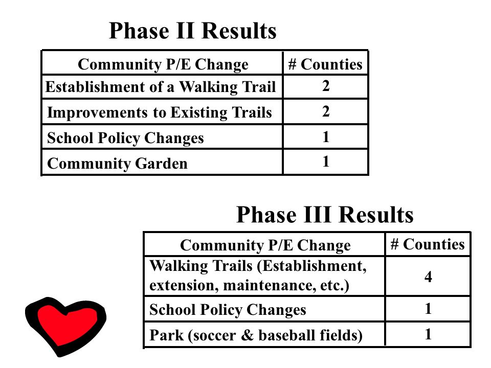 Phase II Results Community P/E Change# Counties Establishment of a Walking Trail Improvements to Existing Trails School Policy Changes Community Garden 2 2 1 1 Community P/E Change # Counties Walking Trails (Establishment, extension, maintenance, etc.) School Policy Changes Park (soccer & baseball fields) 4 1 1 Phase III Results