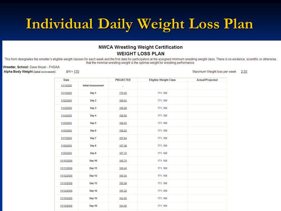 Individual Daily Weight Loss Plan