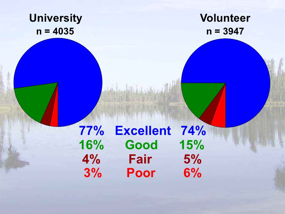 UniversityVolunteer 77% Excellent 74% 16% Good 15% 4% Fair 5% 3% Poor 6% n = 4035n = 3947