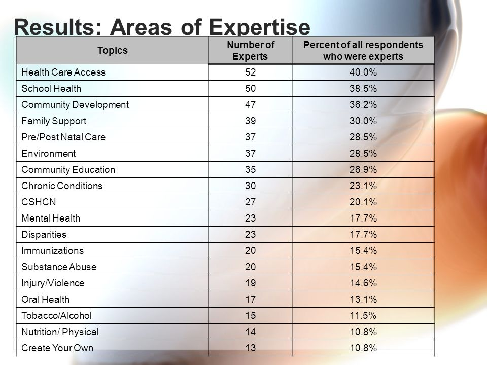 Results: Areas of Expertise Topics Number of Experts Percent of all respondents who were experts Health Care Access 52 40.0% School Health 50 38.5% Community Development 47 36.2% Family Support 39 30.0% Pre/Post Natal Care 37 28.5% Environment 37 28.5% Community Education 35 26.9% Chronic Conditions 30 23.1% CSHCN 27 20.1% Mental Health 23 17.7% Disparities 23 17.7% Immunizations 20 15.4% Substance Abuse 20 15.4% Injury/Violence 19 14.6% Oral Health 17 13.1% Tobacco/Alcohol 15 11.5% Nutrition/ Physical 14 10.8% Create Your Own 13 10.8%
