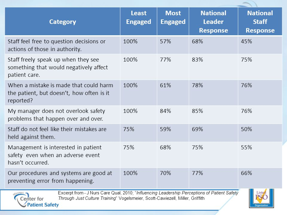 Category Least Engaged Most Engaged National Leader Response National Staff Response Staff feel free to question decisions or actions of those in authority.