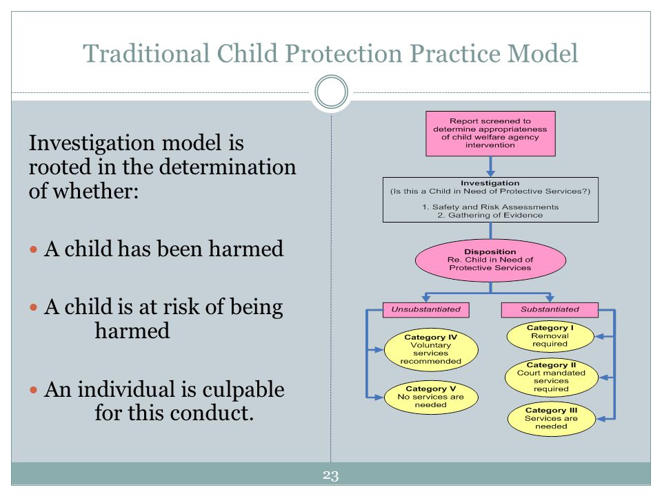 Traditional Child Protection Practice Model Investigation model is rooted in the determination of whether: A child has been harmed A child is at risk of being harmed An individual is culpable for this conduct.