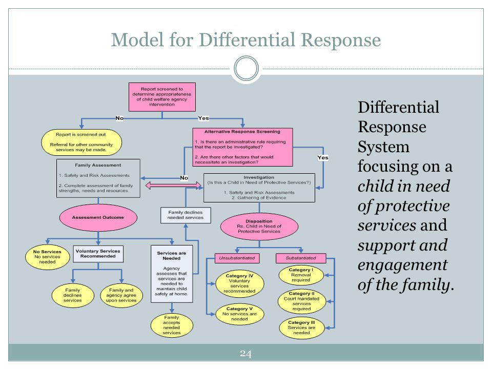 Model for Differential Response Differential Response System focusing on a child in need of protective services and support and engagement of the family.