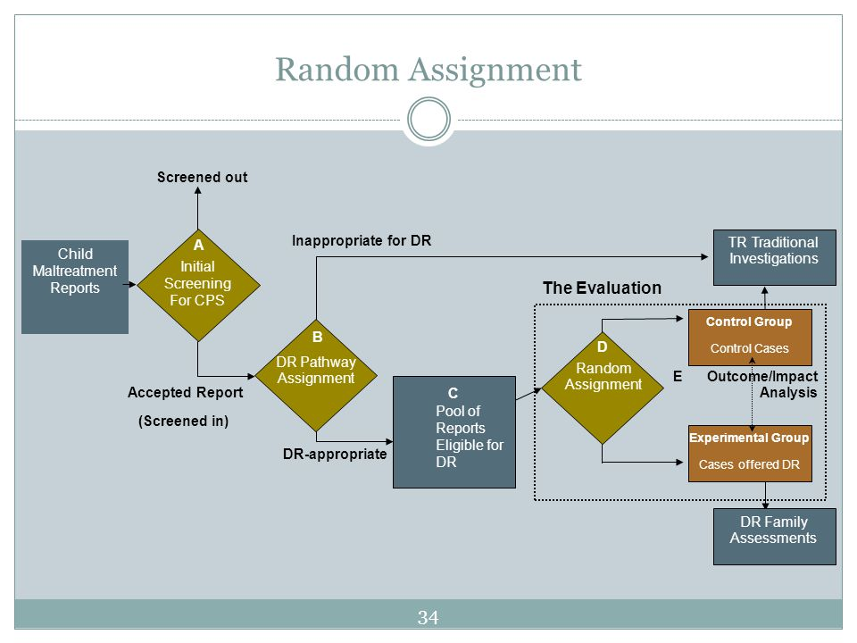 Random Assignment TR Traditional Investigations E Outcome/Impact Analysis Child Maltreatment Reports DR Pathway Assignment Pool of Reports Eligible for DR Random Assignment Experimental Group Cases offered DR D Control Group Control Cases Inappropriate for DR DR-appropriate DR Family Assessments B C Initial Screening For CPS Screened out Accepted Report (Screened in) A The Evaluation 34