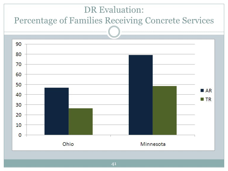 DR Evaluation: Percentage of Families Receiving Concrete Services 41