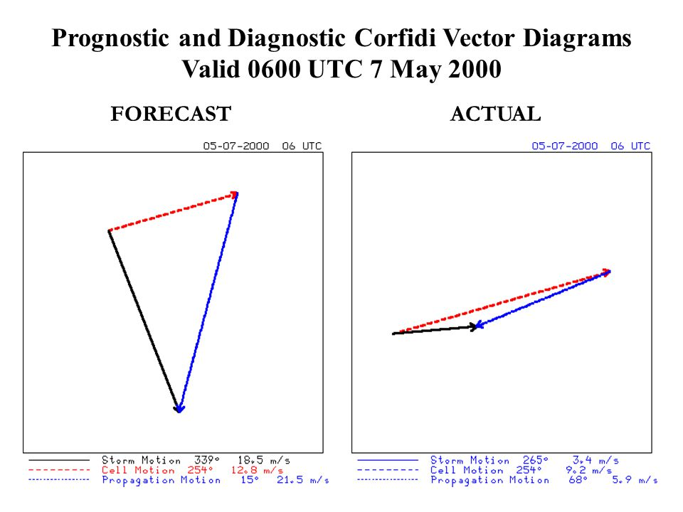 FORECASTACTUAL Prognostic and Diagnostic Corfidi Vector Diagrams Valid 0600 UTC 7 May 2000