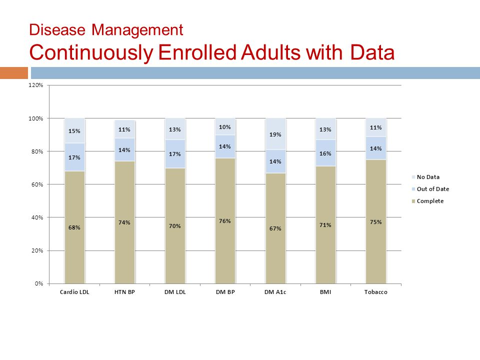 Disease Management Continuously Enrolled Adults with Data