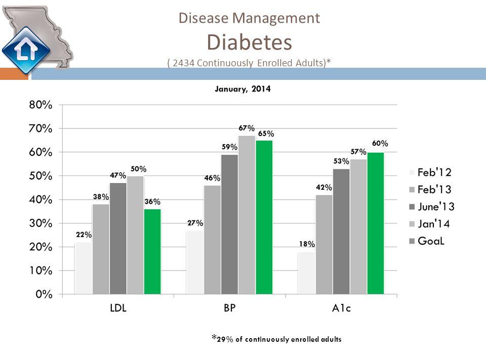 Disease Management Diabetes ( 2434 Continuously Enrolled Adults)* * 29% of continuously enrolled adults