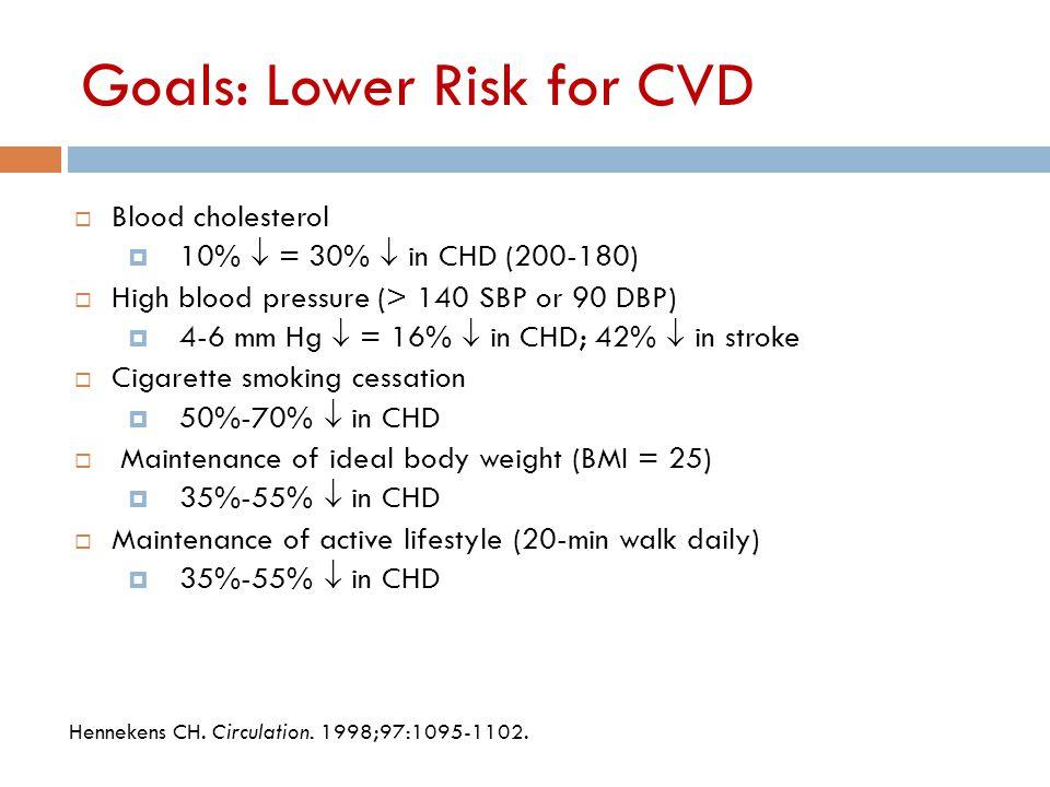 Hennekens CH. Circulation. 1998;97:1095-1102. Goals: Lower Risk for CVD  Blood cholesterol  10%  = 30%  in CHD (200-180)  High blood pressure (>