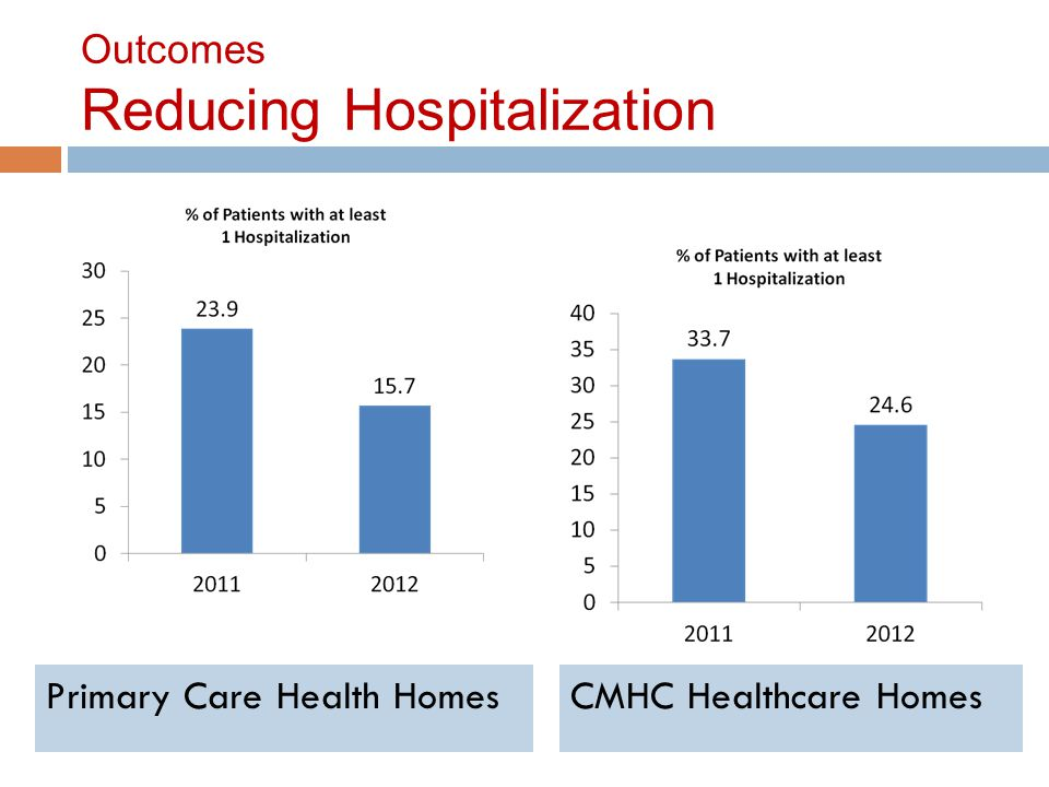 Outcomes Reducing Hospitalization Primary Care Health HomesCMHC Healthcare Homes