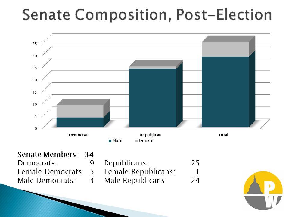 Senate Members: 34 Democrats:9Republicans:25 Female Democrats:5Female Republicans: 1 Male Democrats:4Male Republicans:24