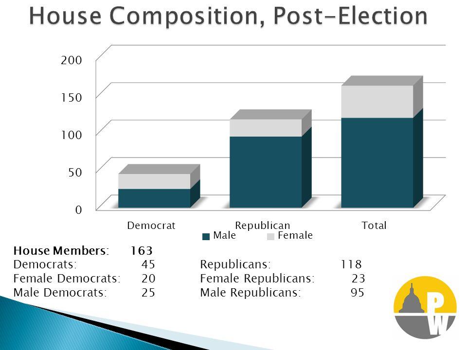 House Members: 163 Democrats: 45Republicans:118 Female Democrats: 20Female Republicans: 23 Male Democrats: 25Male Republicans: 95
