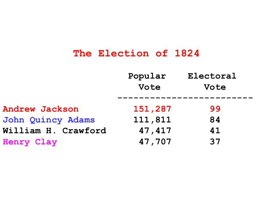 The Election of 1824 Popular Electoral Vote Vote ------------------------- Andrew Jackson 151,287 99 John Quincy Adams 111,811 84 William H.