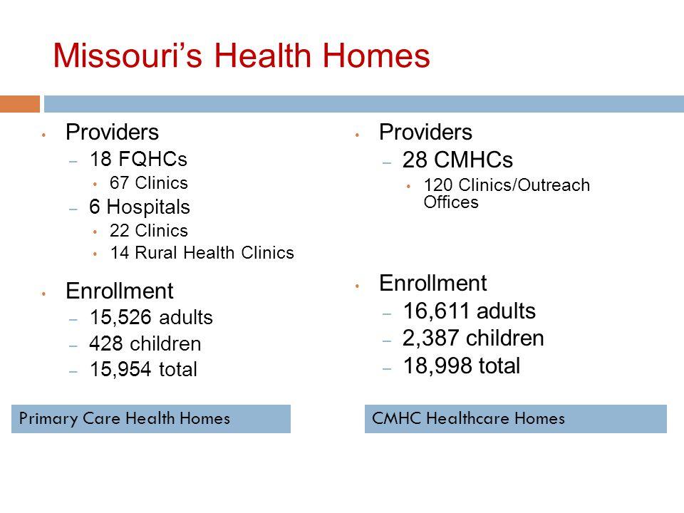 Missouri's Health Homes Providers – 18 FQHCs 67 Clinics – 6 Hospitals 22 Clinics 14 Rural Health Clinics Enrollment – 15,526 adults – 428 children – 15,954 total Providers – 28 CMHCs 120 Clinics/Outreach Offices Enrollment – 16,611 adults – 2,387 children – 18,998 total Primary Care Health HomesCMHC Healthcare Homes