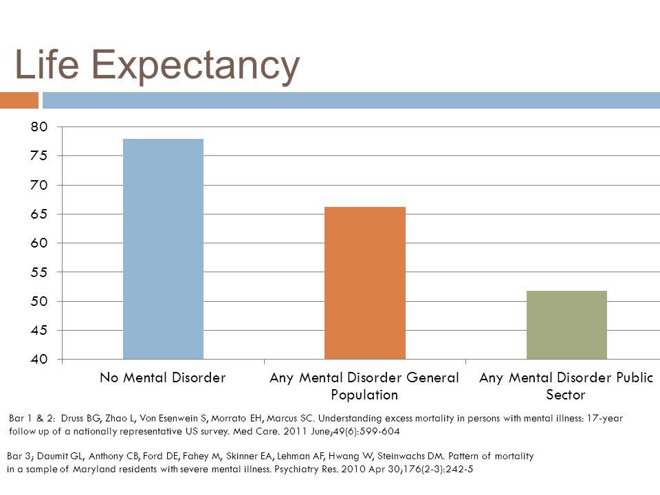 Life Expectancy Bar 1 & 2: Druss BG, Zhao L, Von Esenwein S, Morrato EH, Marcus SC.