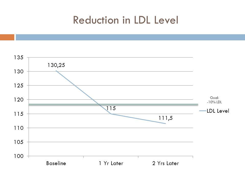 Reduction in LDL Level