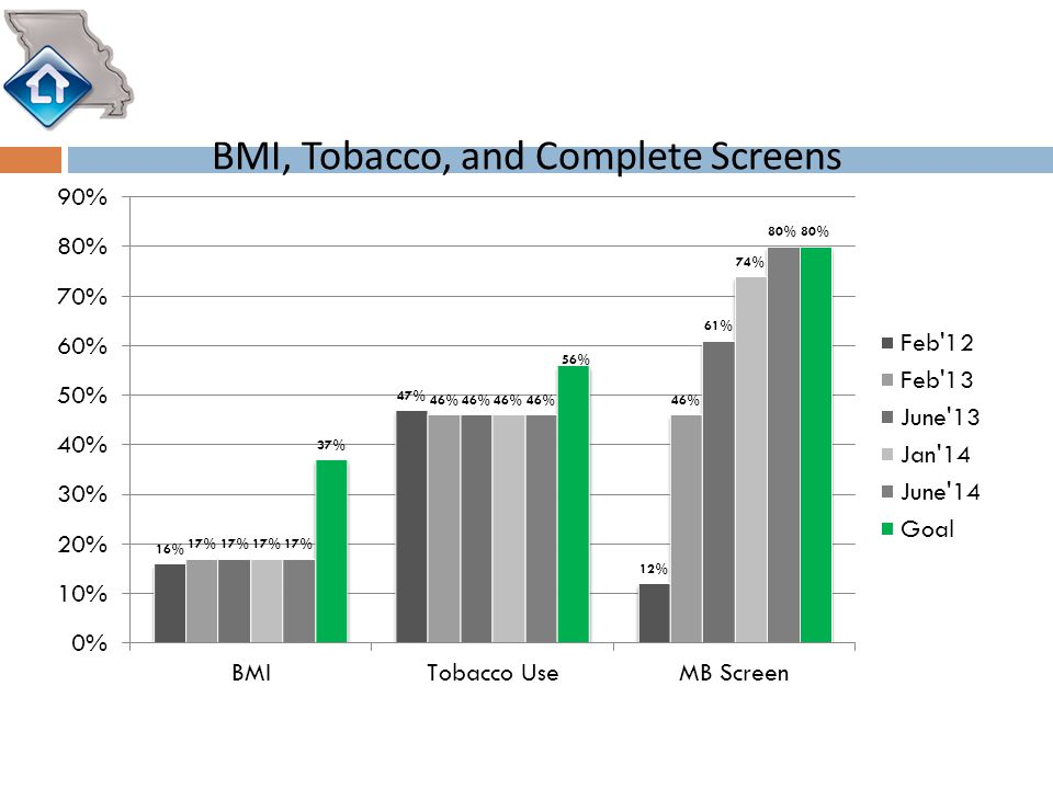 BMI, Tobacco, and Complete Screens