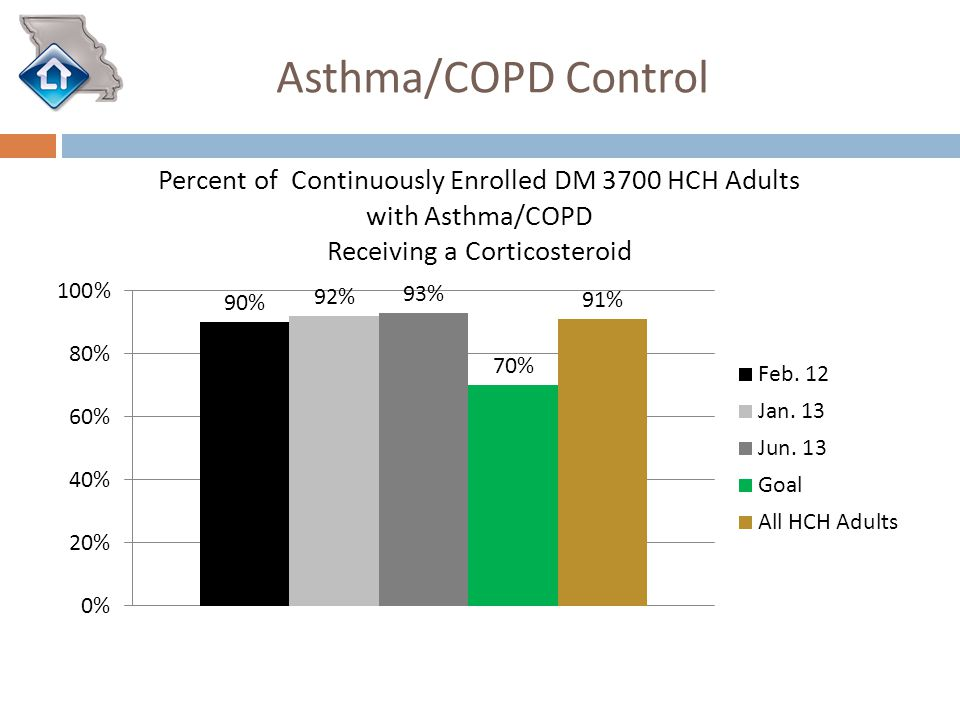 Asthma/COPD Control