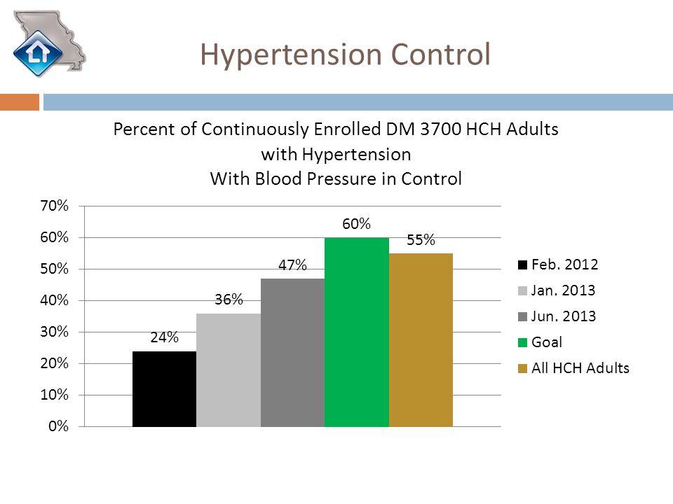 Hypertension Control