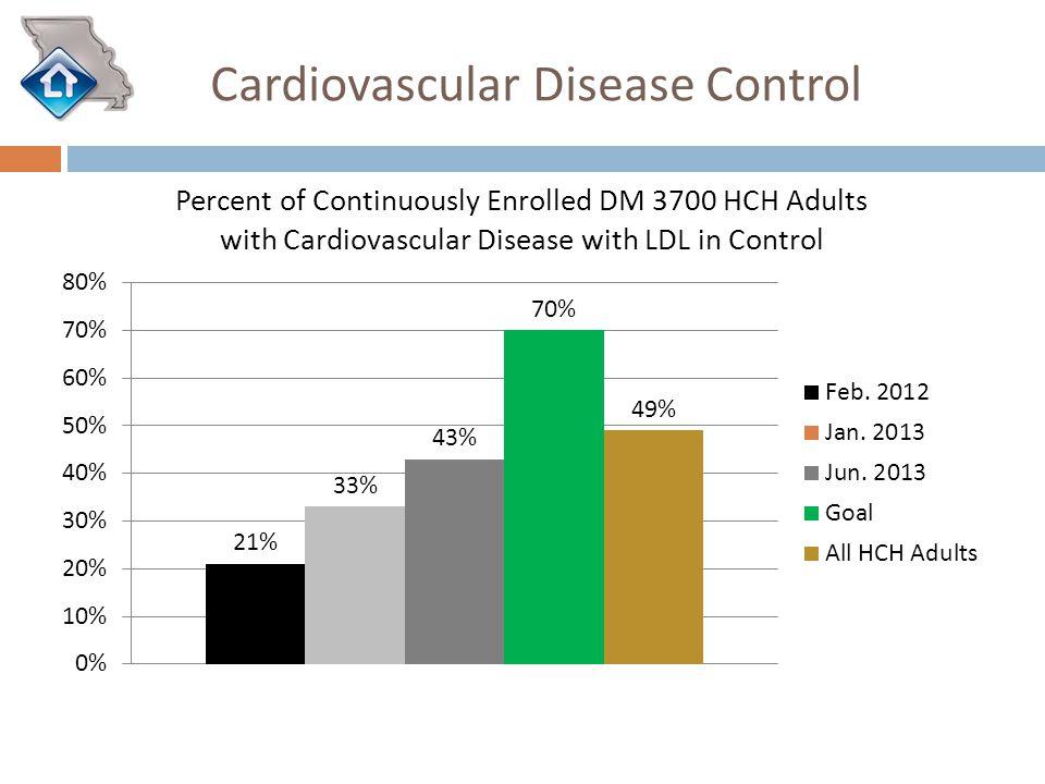 Cardiovascular Disease Control