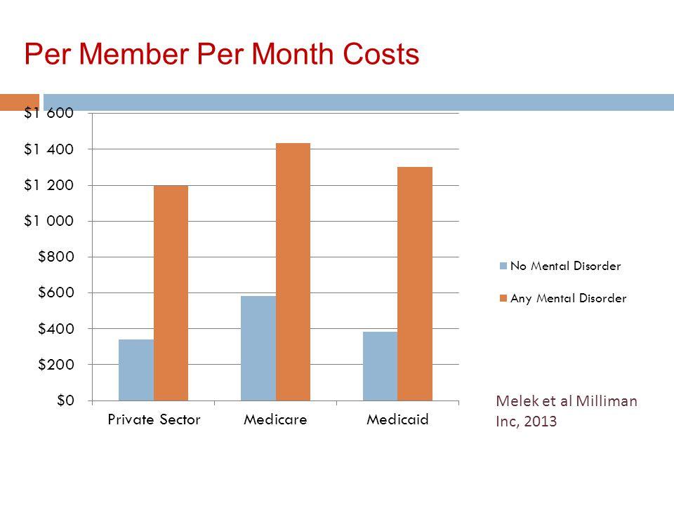 Per Member Per Month Costs Melek et al Milliman Inc, 2013