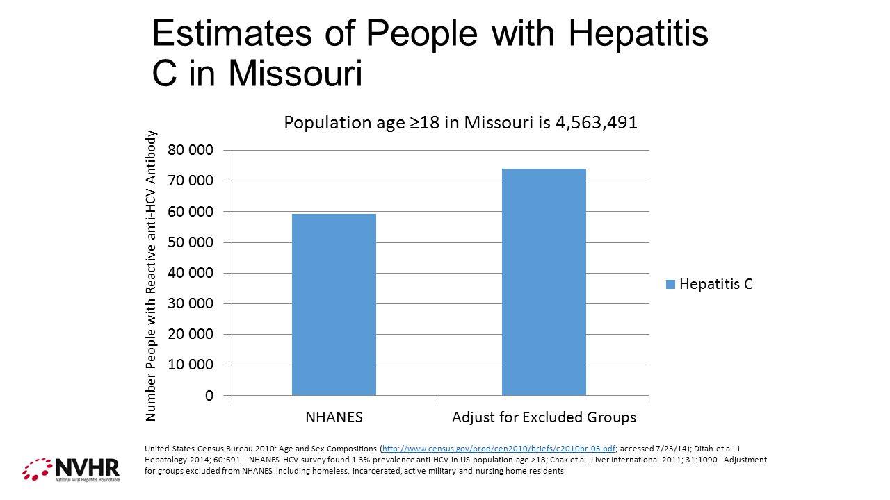 Estimates of People with Hepatitis C in Missouri Number People with Reactive anti-HCV Antibody United States Census Bureau 2010: Age and Sex Compositions (http://www.census.gov/prod/cen2010/briefs/c2010br-03.pdf; accessed 7/23/14); Ditah et al.