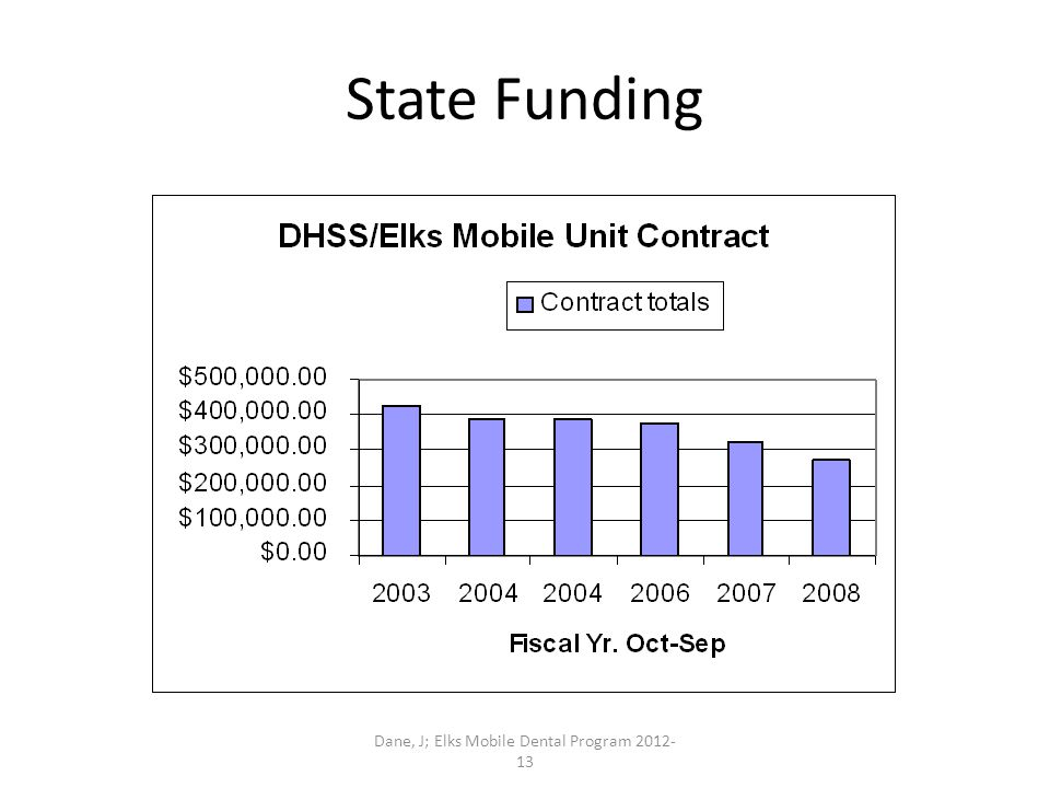 Dane, J; Elks Mobile Dental Program 2012- 13 State Funding