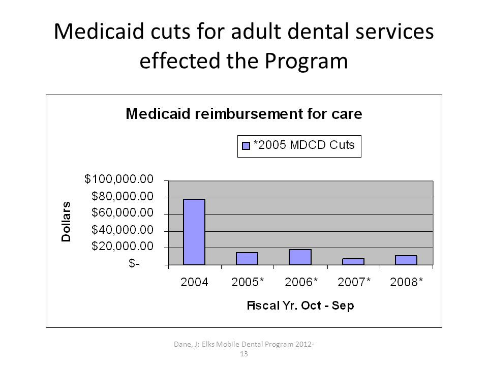 Dane, J; Elks Mobile Dental Program 2012- 13 Medicaid cuts for adult dental services effected the Program