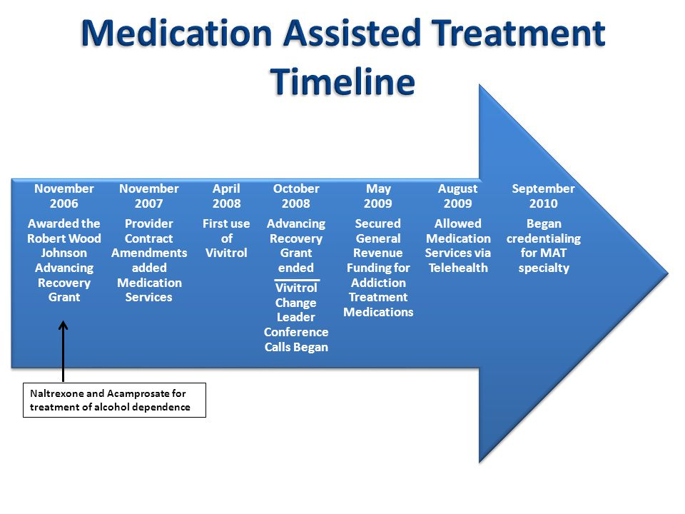 September 2010 Began credentialing for MAT specialty August 2009 Allowed Medication Services via Telehealth October 2008 Advancing Recovery Grant ended Vivitrol Change Leader Conference Calls Began May 2009 Secured General Revenue Funding for Addiction Treatment Medications April 2008 First use of Vivitrol November 2007 Provider Contract Amendments added Medication Services November 2006 Awarded the Robert Wood Johnson Advancing Recovery Grant Naltrexone and Acamprosate for treatment of alcohol dependence