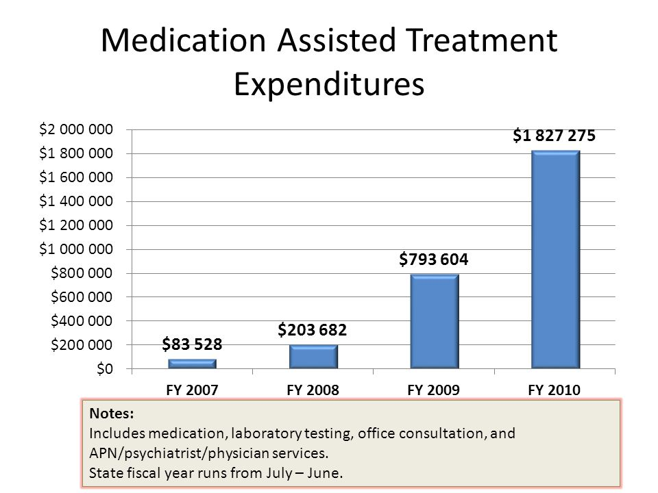 Medication Assisted Treatment Expenditures Notes: Includes medication, laboratory testing, office consultation, and APN/psychiatrist/physician services.