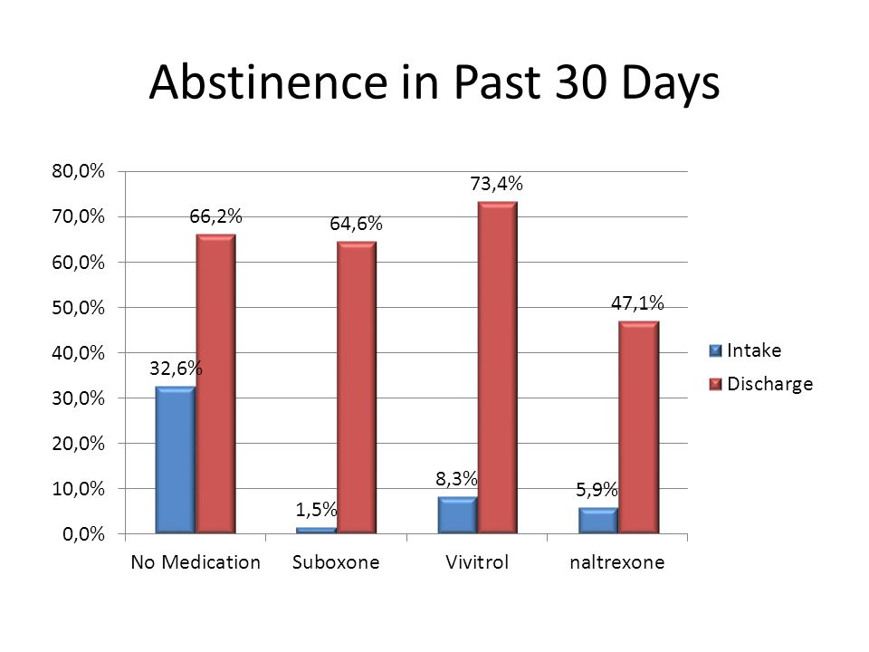 Abstinence in Past 30 Days
