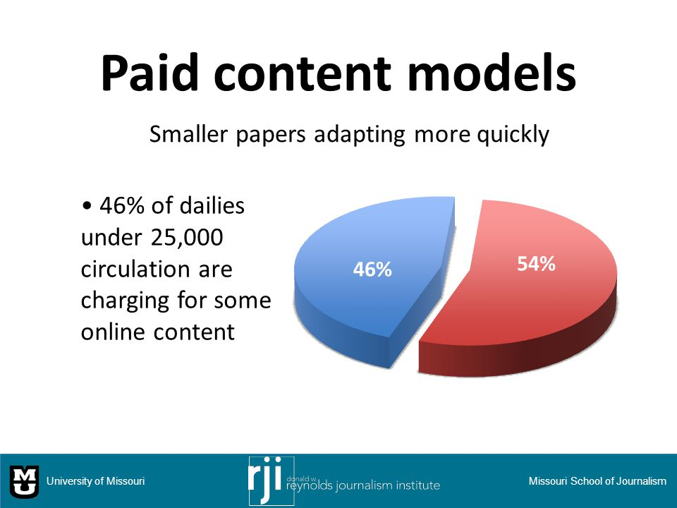 Paid content models 46% of dailies under 25,000 circulation are charging for some online content University of MissouriMissouri School of Journalism Smaller papers adapting more quickly