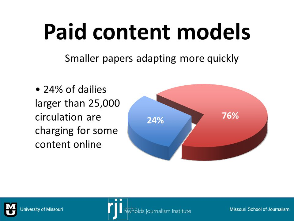 Paid content models 24% of dailies larger than 25,000 circulation are charging for some content online University of MissouriMissouri School of Journalism Smaller papers adapting more quickly