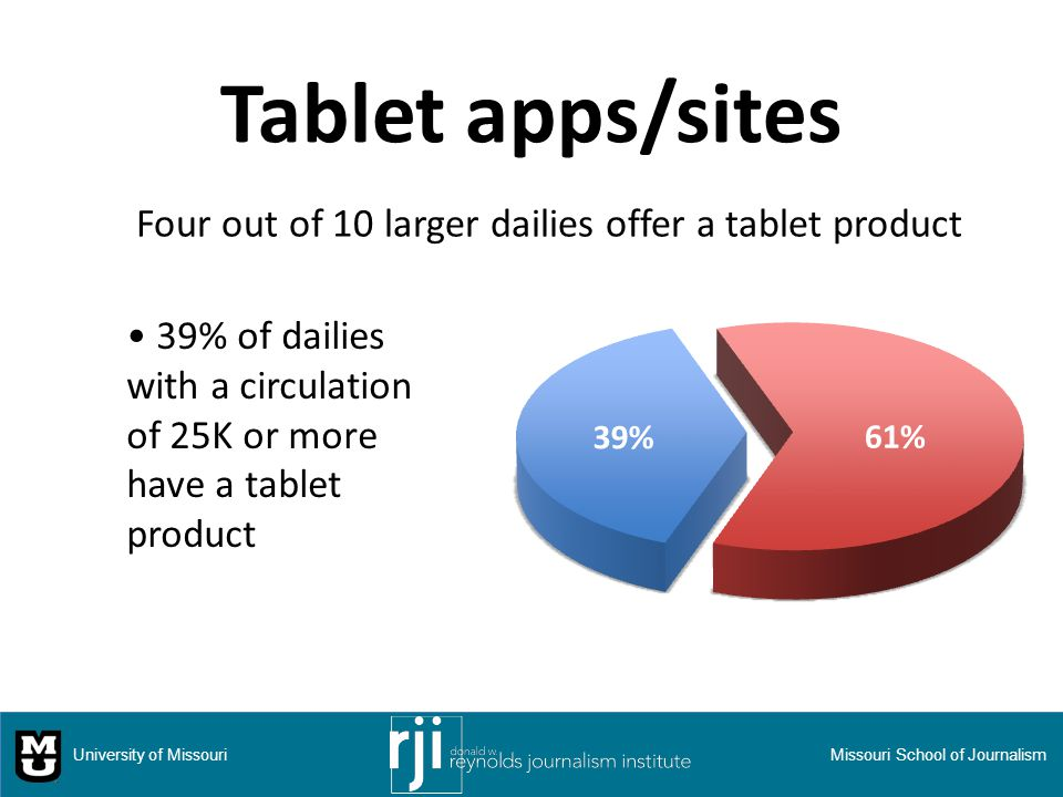 Tablet apps/sites 39% of dailies with a circulation of 25K or more have a tablet product University of MissouriMissouri School of Journalism Four out of 10 larger dailies offer a tablet product