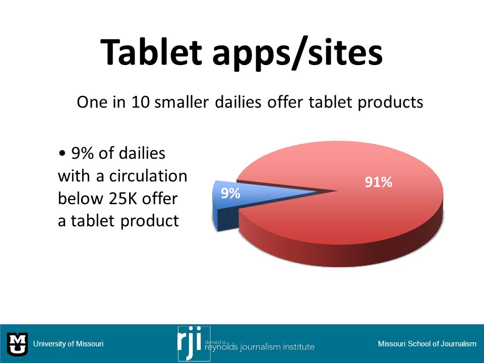 Tablet apps/sites 9% of dailies with a circulation below 25K offer a tablet product University of MissouriMissouri School of Journalism One in 10 smaller dailies offer tablet products