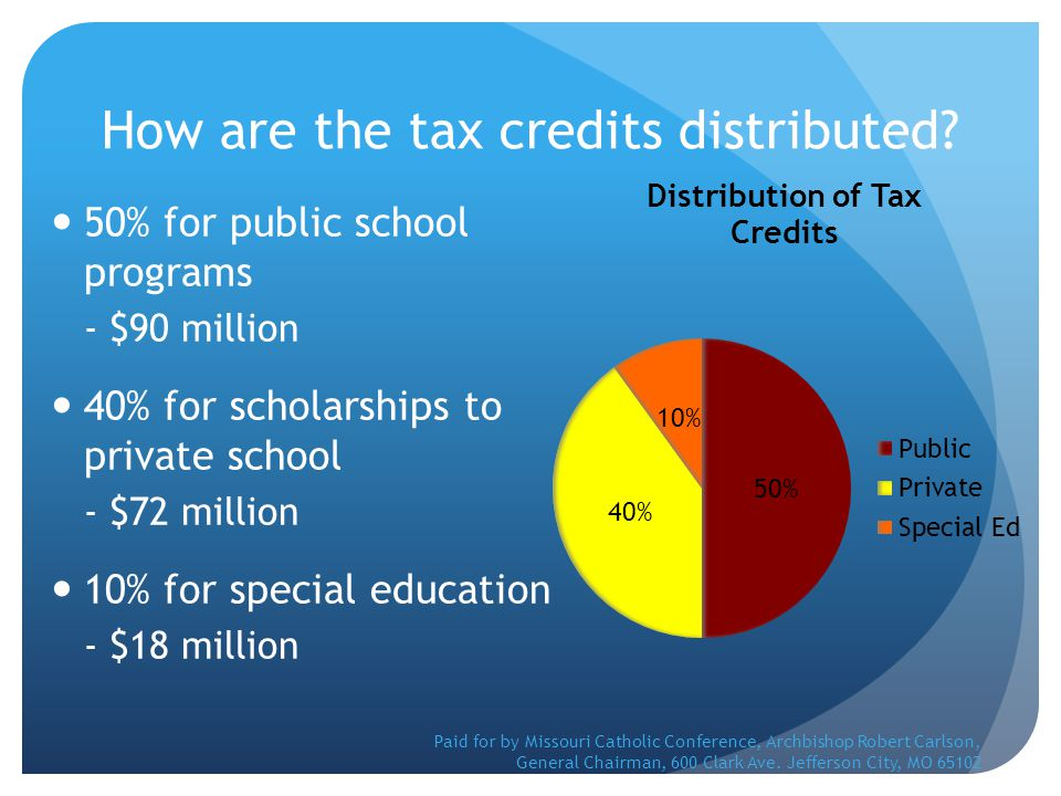 How are the tax credits distributed? 50% for public school programs - $90 million 40% for scholarships to private school - $72 million 10% for special