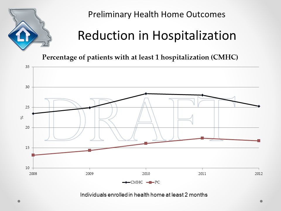 Preliminary Health Home Outcomes Reduction in Hospitalization Individuals enrolled in health home at least 2 months