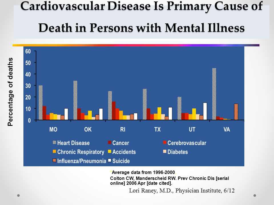 Cardiovascular Disease Is Primary Cause of Death in Persons with Mental Illness *Average data from 1996-2000.