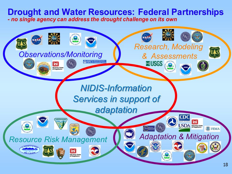 Observations/Monitoring NIDIS-Information Services in support of adaptation Research, Modeling & Assessments Resource Risk Management Adaptation & Mitigation 18